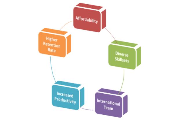 building virtual team