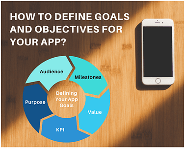 Defining Goals and Objectives