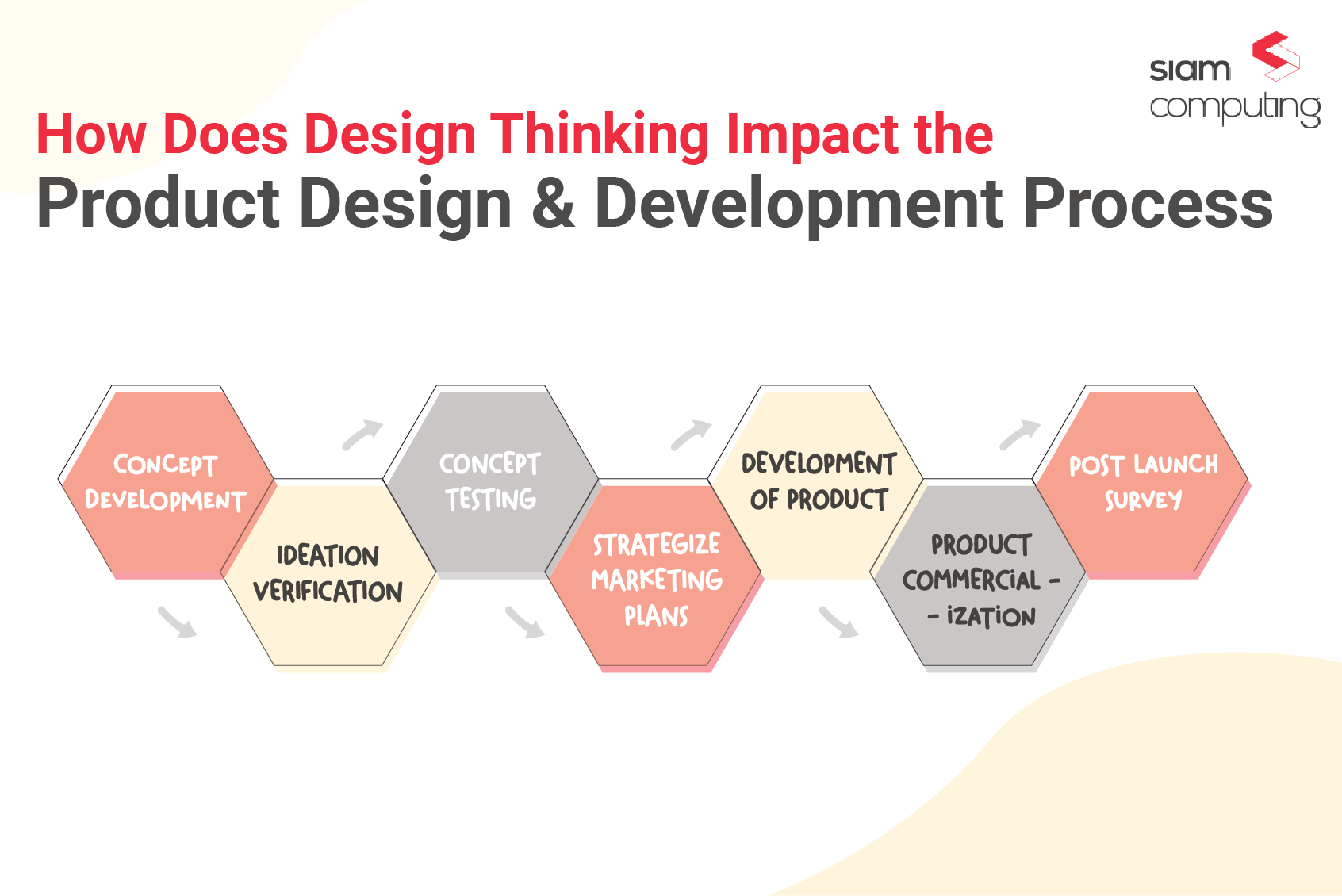 Design Thinking & Product dev