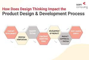 Design Thinking & Product dev
